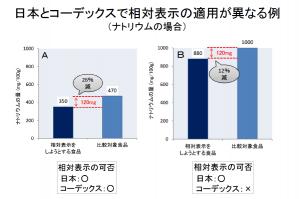 日本とコーデックスで相対表示の適用が異なる例(ナトリウムの場合)