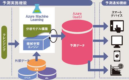 富士ソフト/AzureのAIを流通、製造向けに提案正確な需要予測を実現し、機会損失、廃棄ロス減少に効果