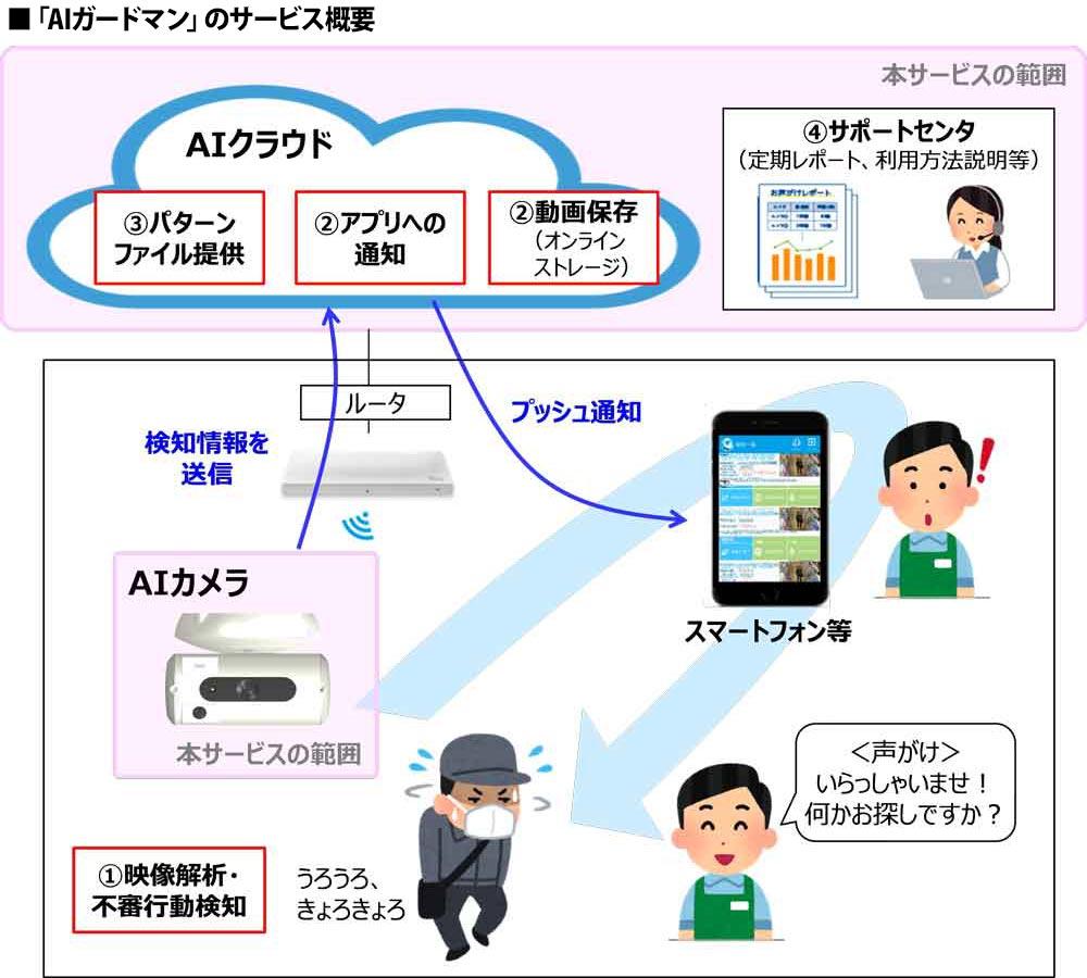 NTT東日本とアースアイズ万引き防止AIサービス「AIガードマン」を全国展開画像