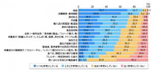 【図表】消費者が商品購入の際に参考にする項目
