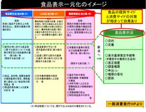 【図表】食品表示に関する法律一元化のイメージ