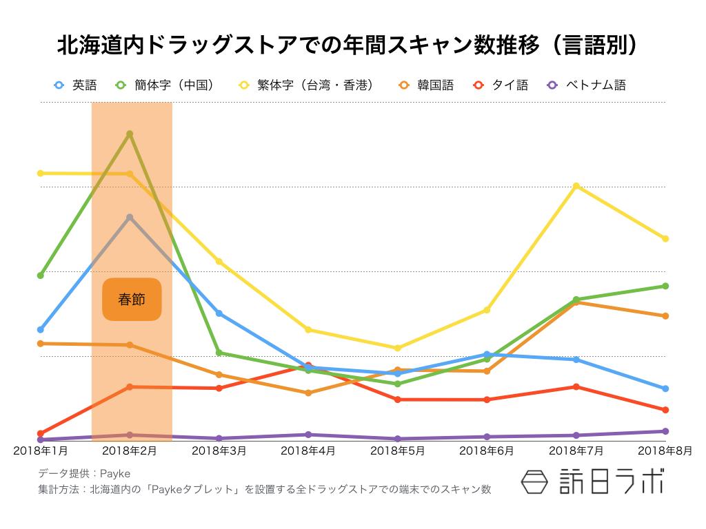 【図1】北海道内ドラッグストアでの年間スキャン数推移