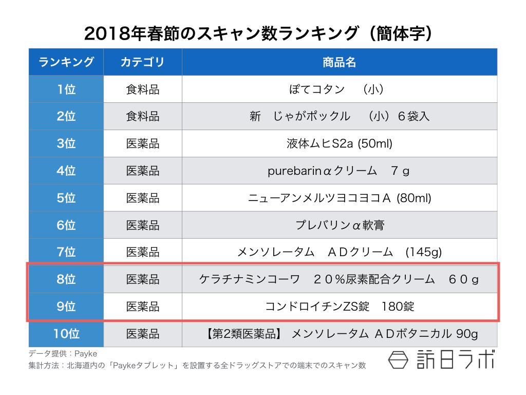 【図2】春節のスキャン数ランキング(簡体字)