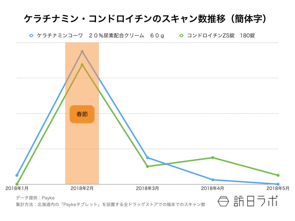 【図3】ケラチナミン・コンドロイチンのスキャン数推移(簡体字)