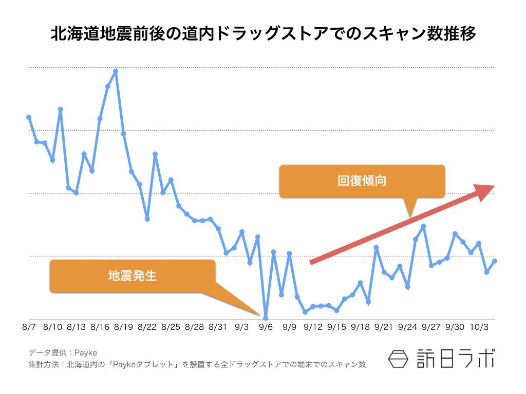 北海道地震ドラッグストアのスキャン数推移