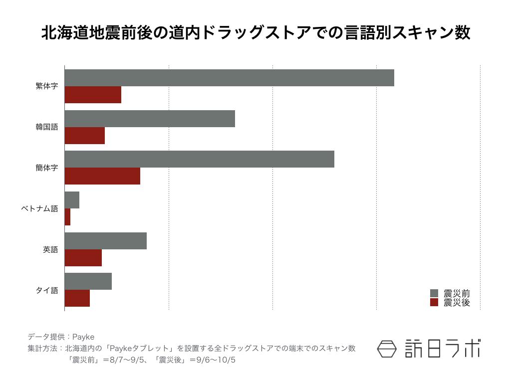 北海道地震 ドラッグストア 言語別スキャン数