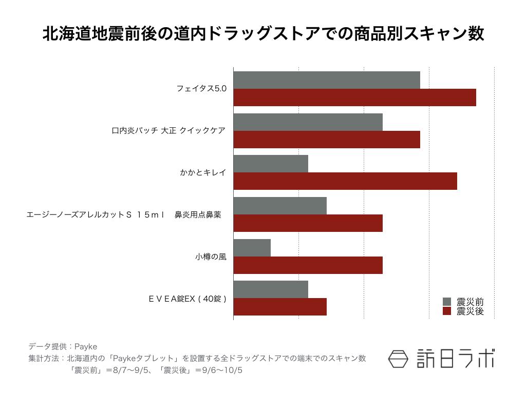 北海道地震前後道内ドラッグストア 商品別スキャン数