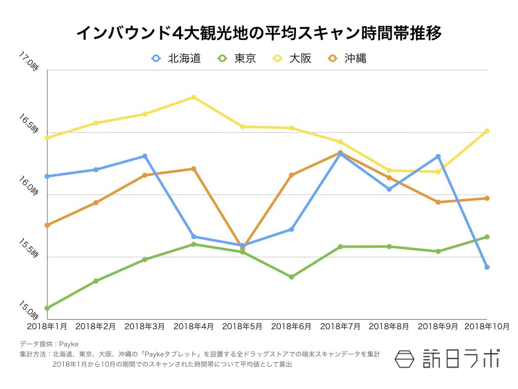 【図1】インバウンド4大観光地の平均スキャン時間帯推移