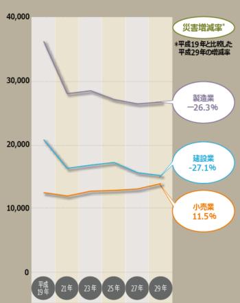 図表1 休業4日以上死傷災害の推移