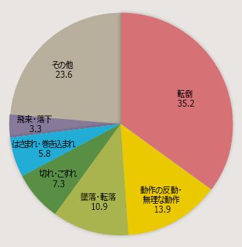 図表2 小売業の死傷者災害発生状況