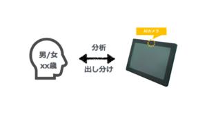AIカメラの活用で複数パターンの動画を配信するデジタルサイネージの活用を提案画像