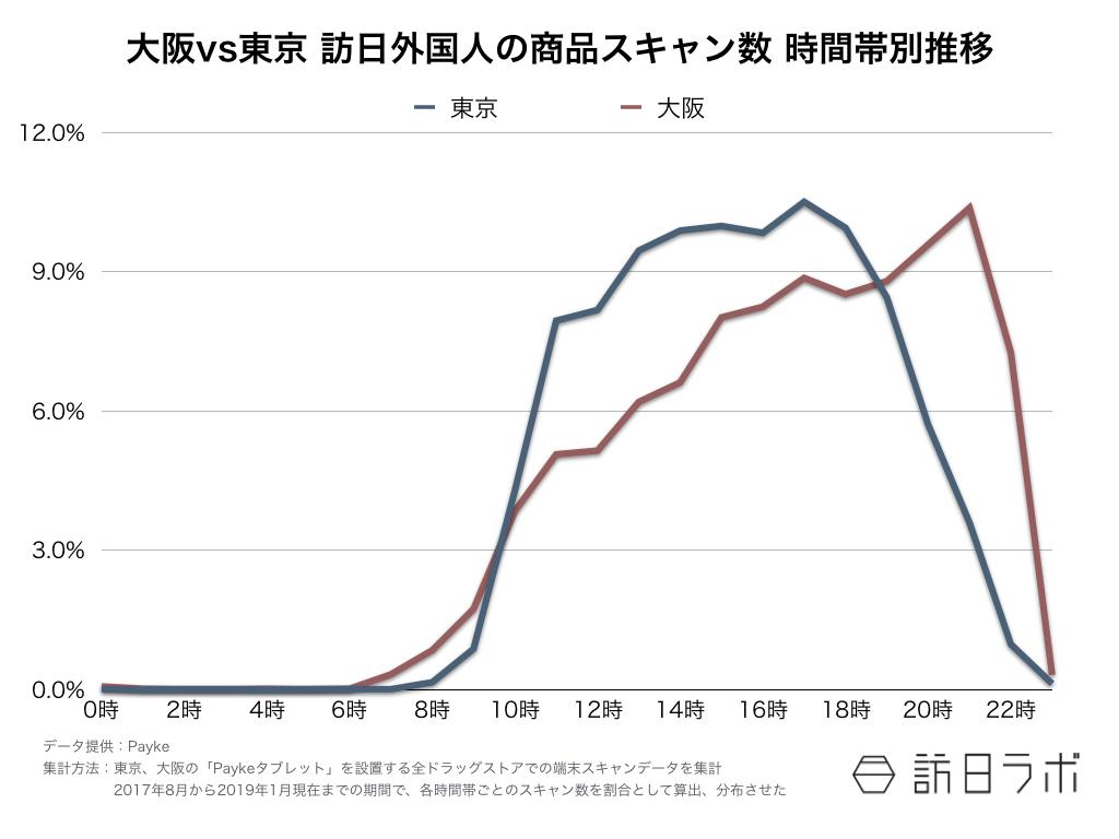 訪日ラボが教える インバウンド担当者のためのデータの見方 第6回:【図1】大阪VS東京 訪日外国人の商品スキャン数 時間帯別推移