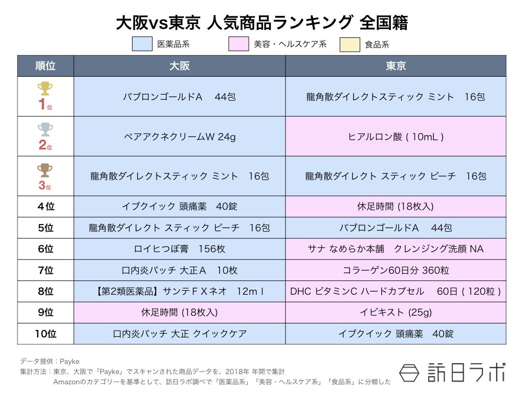 訪日ラボが教える インバウンド担当者のためのデータの見方 第6回:【図2】大阪VS東京 人気商品ランキング 全国籍
