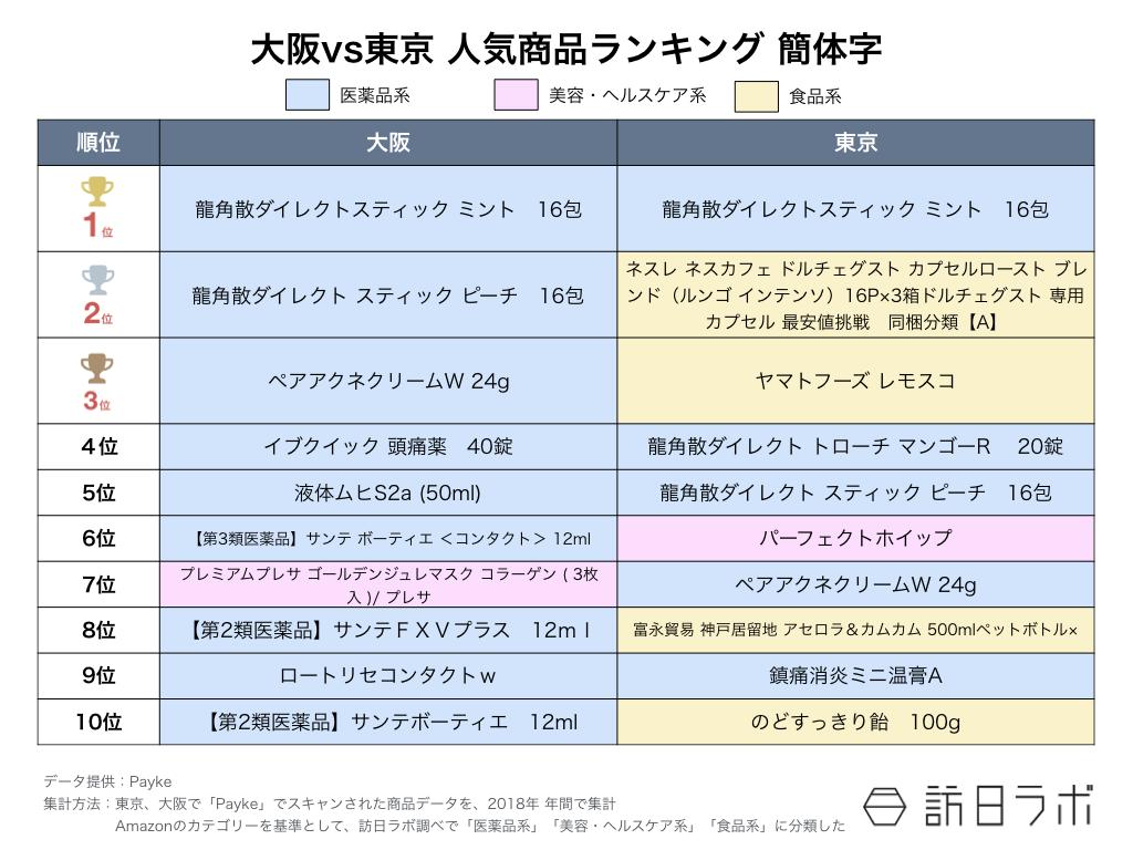 訪日ラボが教える インバウンド担当者のためのデータの見方 第6回:【図3】大阪VS東京 人気商品ランキング 簡体字
