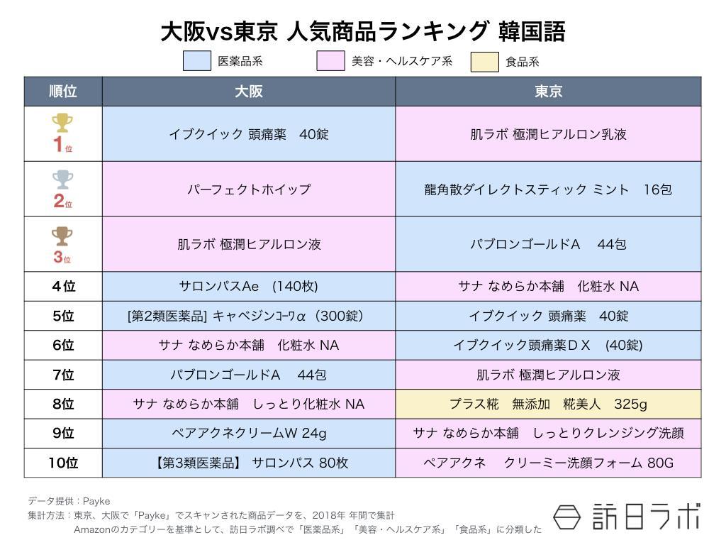 訪日ラボが教える インバウンド担当者のためのデータの見方 第6回:【図4】大阪VS東京 人気商品ランキング 韓国