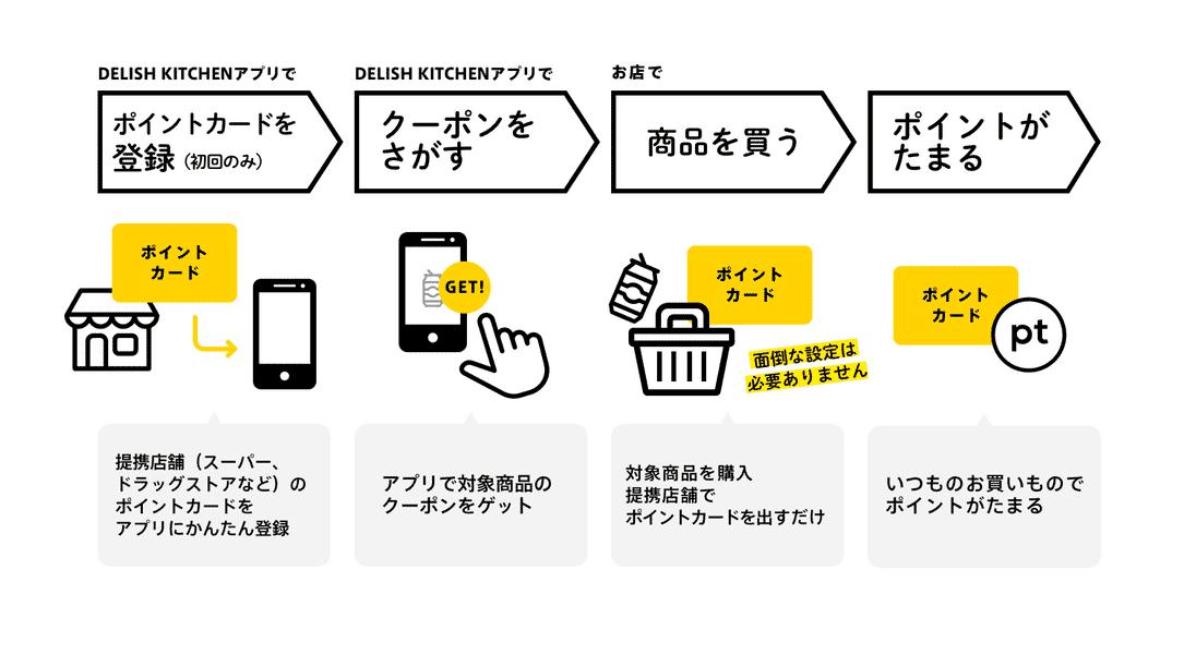 カタリナ マーケティング ジャパン