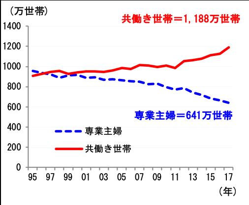 図表2 世帯人数別構成比(2017年)