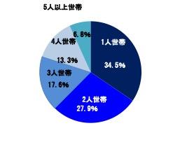図表1 世帯人数別構成比(2015年)