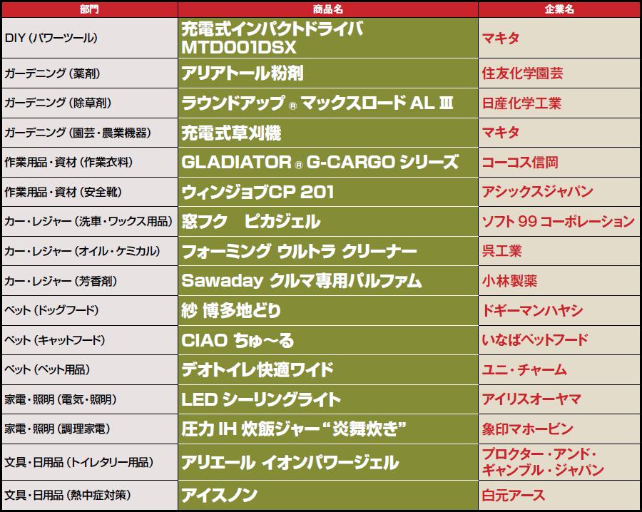 年間ヒット商品2019<表彰商品一覧>