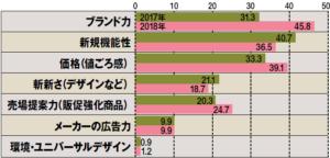 DHC年間ヒット商品2019