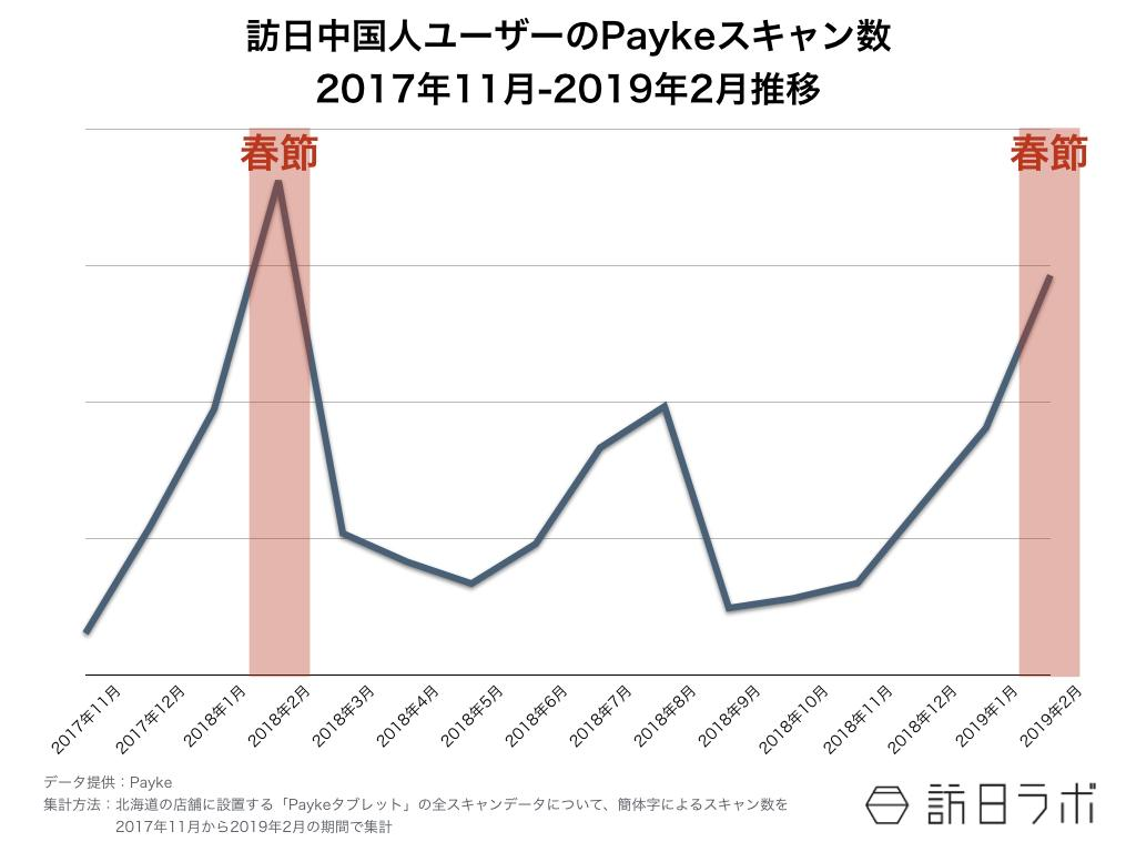 訪日ラボが教える インバウンド担当者のためのデータの見方 第7回:図1●訪日中国人ユーザーのPaykeスキャン数(2017年11月~2019年2月推移)