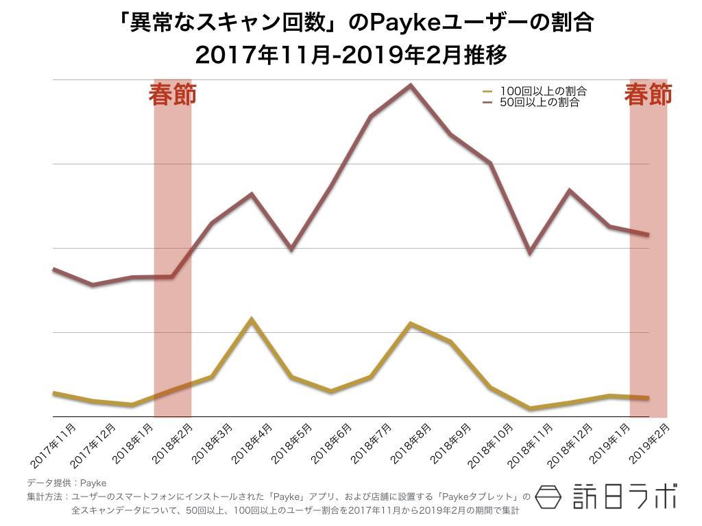 訪日ラボが教える インバウンド担当者のためのデータの見方 第7回:図2●「異常なスキャン回数」のPaykeユーザーの割合(2017年11月~2019年2月推移)