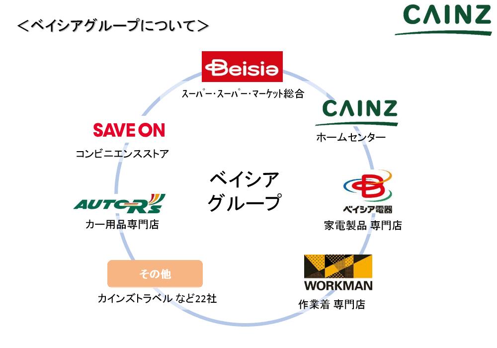 カインズ設立30周年記念セミナー【図1】ベイシアグループを構成する企業