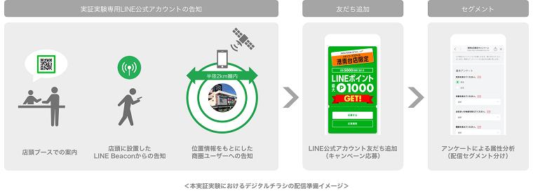 LINE電子チラシクーポン画面