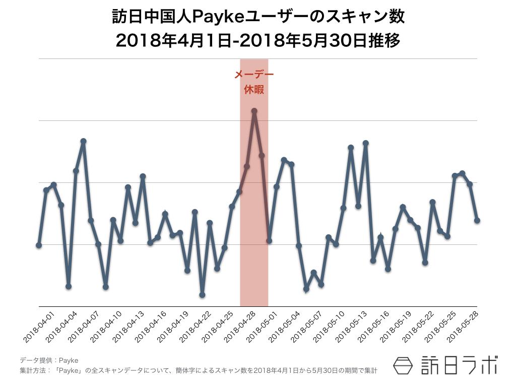 訪日ラボが教える インバウンド担当者のためのデータの見方 第8回:図2●訪日中国人Paykeユーザーのスキャン数(2018年4月1日-2018年5月30日推移)