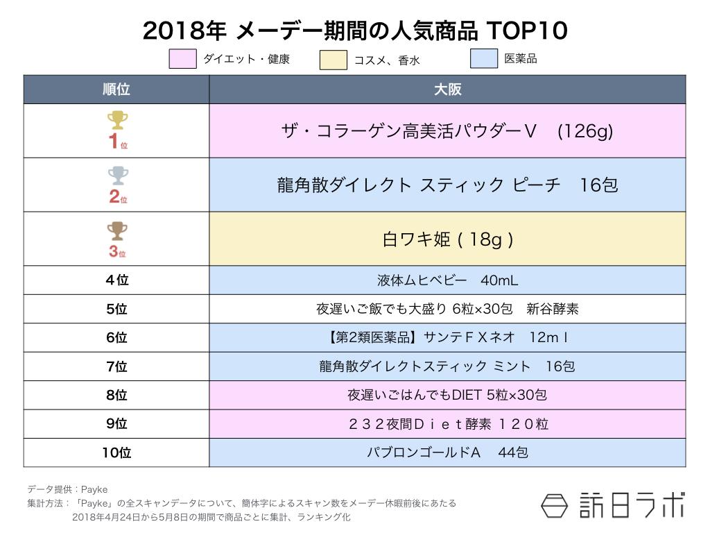 訪日ラボが教える インバウンド担当者のためのデータの見方 第8回:図3●2018年 メーデー期間の人気商品 TOP10