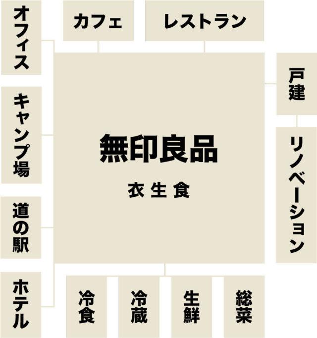 図1 良品計画の事業拡大を整理したイメージ図だが、実はこのように「多角化」として整理するのは間違いだと同社は言う 出典:筆者作成