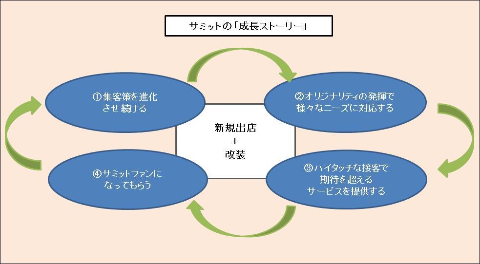成長ストーリーの図
