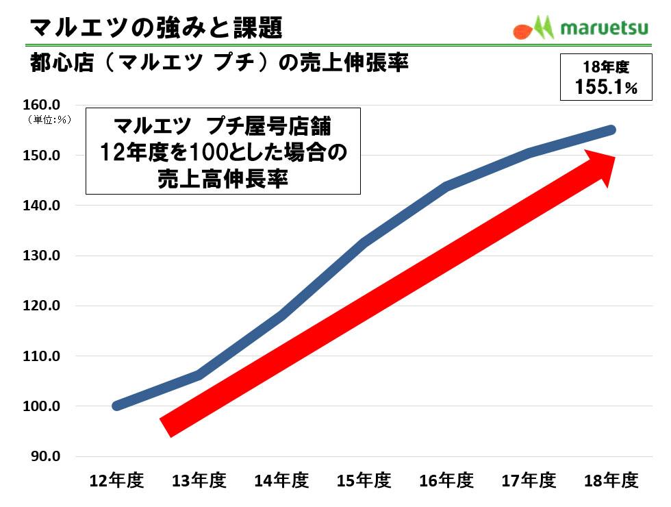 図表1●「マルエツの強みと課題」マルエツ プチの年度別の売上高伸長率