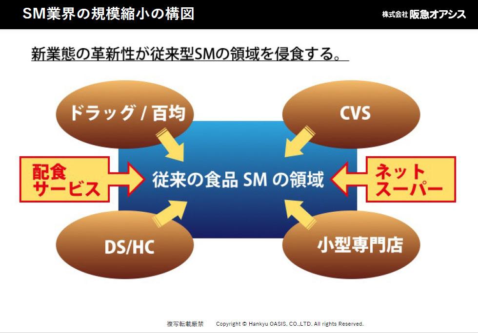 図表3●SM業界の規模縮小の構図