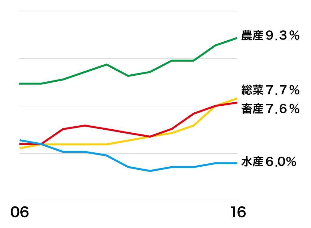 構成比が下がり続ける鮮魚部門(生鮮4品の売上構成比の推移) 出所:日本チェーンストア協会