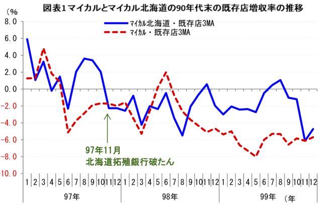 注:グラフは3ヵ月移動平均(3MA) 出所:会社資料より筆者作成