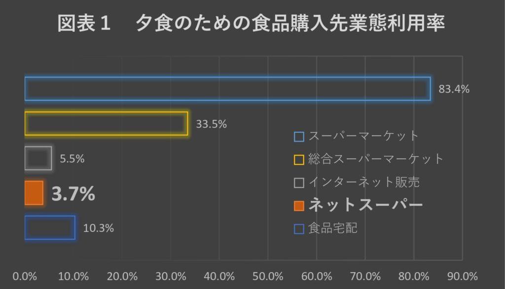 出所)新日本スーパーマーケット協会「消費者調査2017」 第5章拡大するEC市場と食品市場