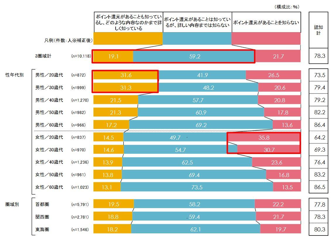 図表 「キャッシュレス・消費者還元事業」を知っているか