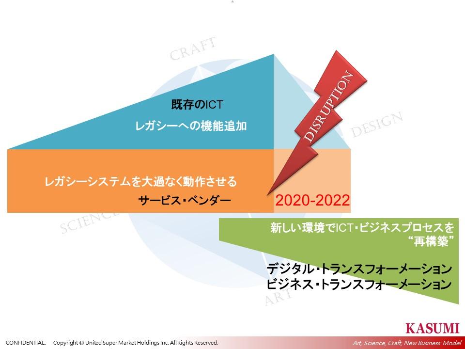 SMデジタル変革の取組