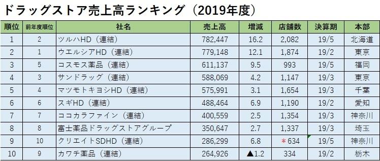 単位:百万円、%、店 ※上場企業は連結ベース、非上場企業は単体ベース。本誌調査のデータを基にした。HD=ホールディングス *:OTC599、薬局35
