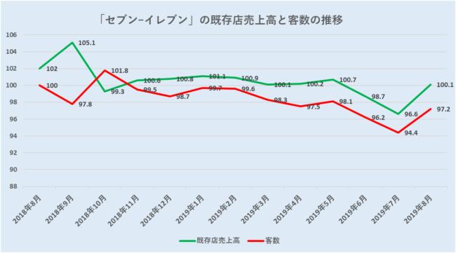 セブン-イレブンの2020年2月期上期業績は大きく減速することとなった