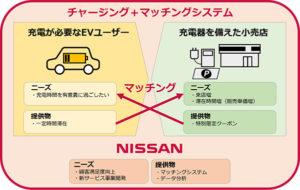Nissan チャージング+マッチングシステム
