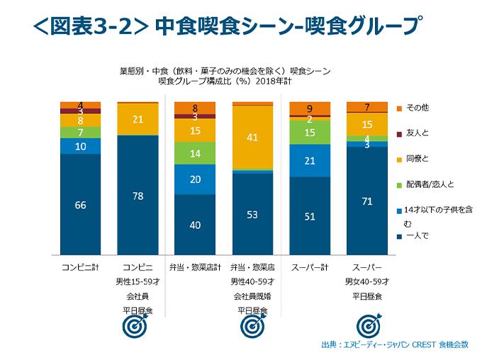 中食喫食シーン-喫食グループグラフ