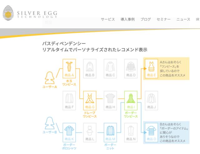 シルバーエッグ・テクノロジーが提供するリアルタイム・レコメンドサービスのアイジェント・レコメンダー