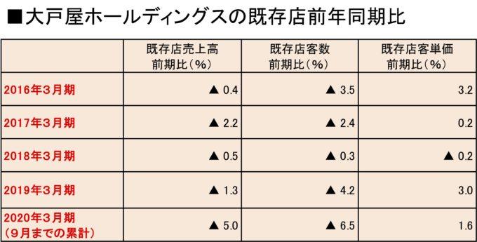 大戸屋HDの既存店前年同期比の表