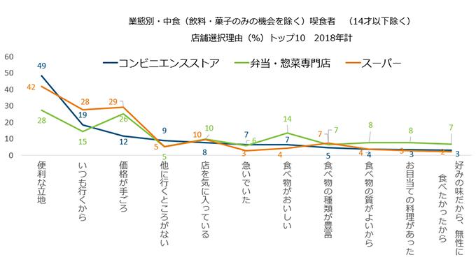 <図表4-1>中食喫食者の店舗選択理由