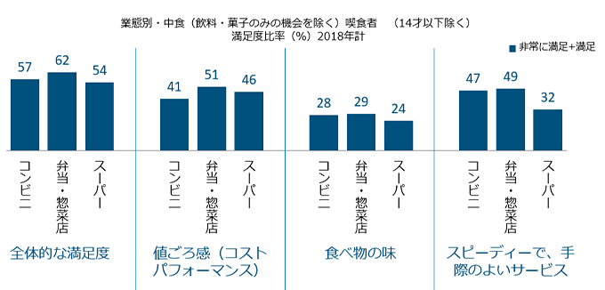 <図表4-2>中食喫食者の満足度