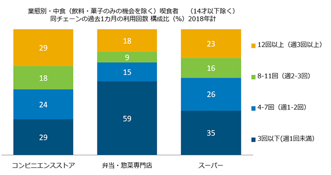 <図表4-3>中食喫食者の利用頻度