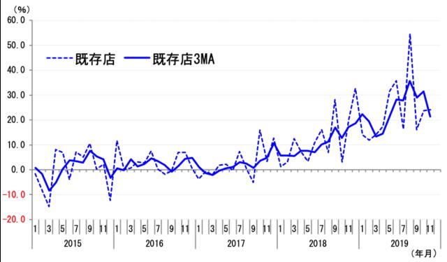 ワークマンの既存店増収率の推移(前年同月比) 注:点線は原数値、太実線は3ヵ月移動平均(3MA)。グラフは2019年11月まで 出所:会社資料より筆者作成