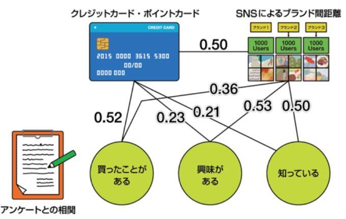 東京大学、SNS投稿から興味・認知を予測、店舗フロアプランなどに応用も